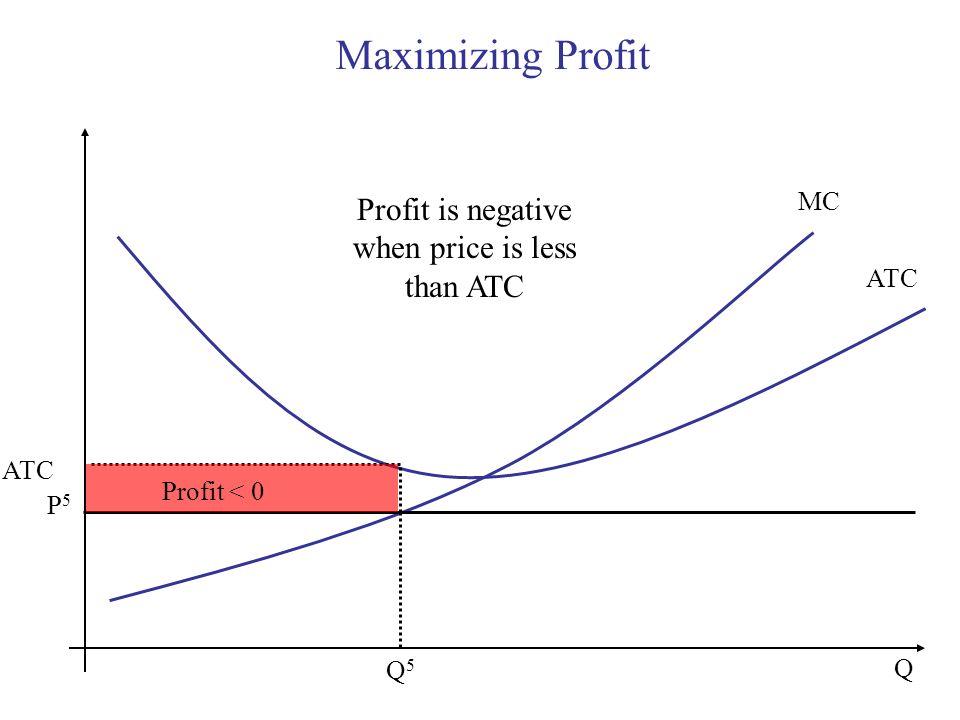 Maximizing Profit Q MC P5P5 ATC Q5Q5 Profit is negative when price is less than ATC Profit < 0
