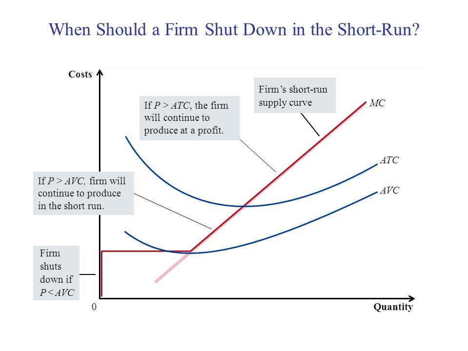 When Should a Firm Shut Down in the Short-Run? Copyright © 2004 South-Western MC Quantity ATC AVC 0 Costs Firm shuts down if P < AVC Firms short-run s