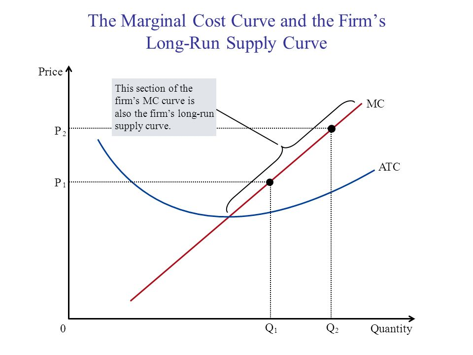 The Marginal Cost Curve and the Firms Long-Run Supply Curve Copyright © 2004 South-Western Quantity 0 Price MC ATC P 1 Q 1 P 2 Q 2 This section of the