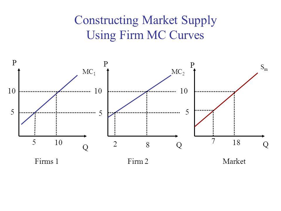 Q Q Q P P P 10 5 5 5 5 2 8 7 18 MC 1 MC 2 SmSm Constructing Market Supply Using Firm MC Curves Firms 1Firm 2Market