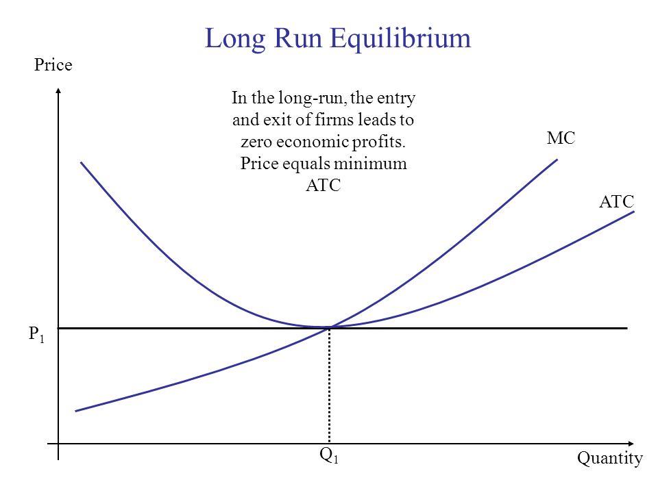 Long Run Equilibrium Quantity MC P1P1 ATC In the long-run, the entry and exit of firms leads to zero economic profits. Price equals minimum ATC Q1Q1 P