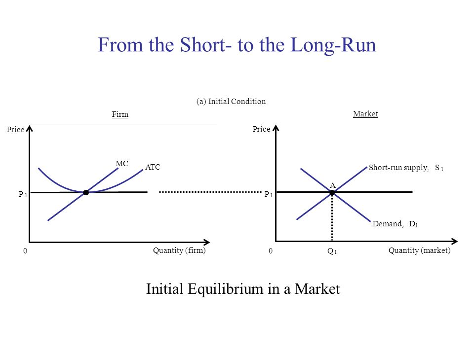 From the Short- to the Long-Run Firm (a) Initial Condition Quantity (firm) 0 Price Market Quantity (market) Price 0 DDemand, 1 SShort-run supply, 1 P