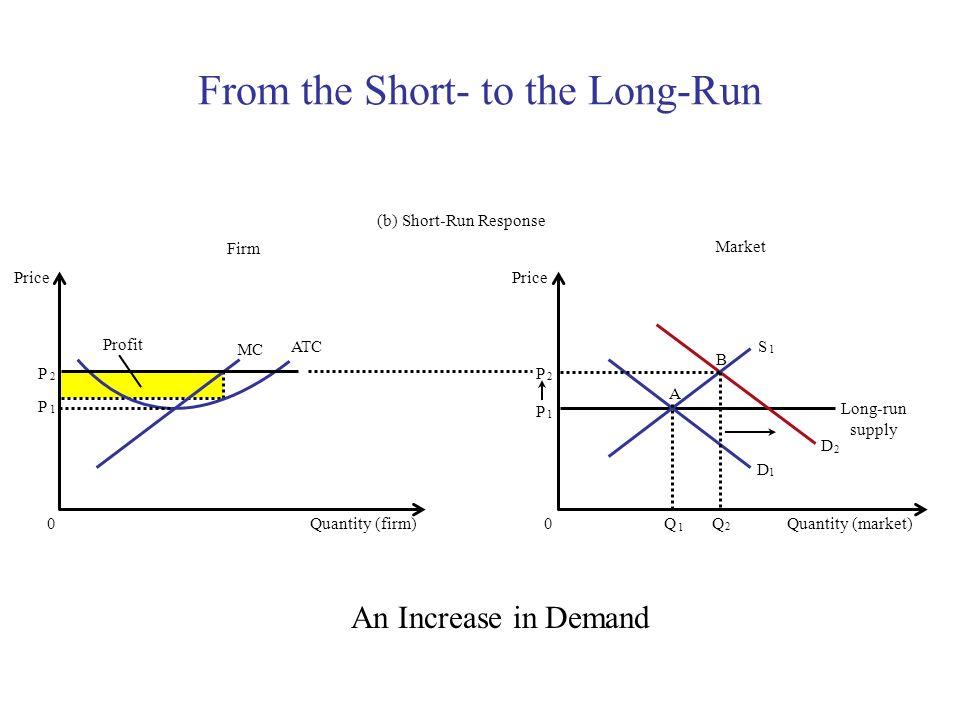 From the Short- to the Long-Run Copyright © 2004 South-Western Market Firm (b) Short-Run Response Quantity (firm) 0 Price MC ATC Profit P 1 Quantity (