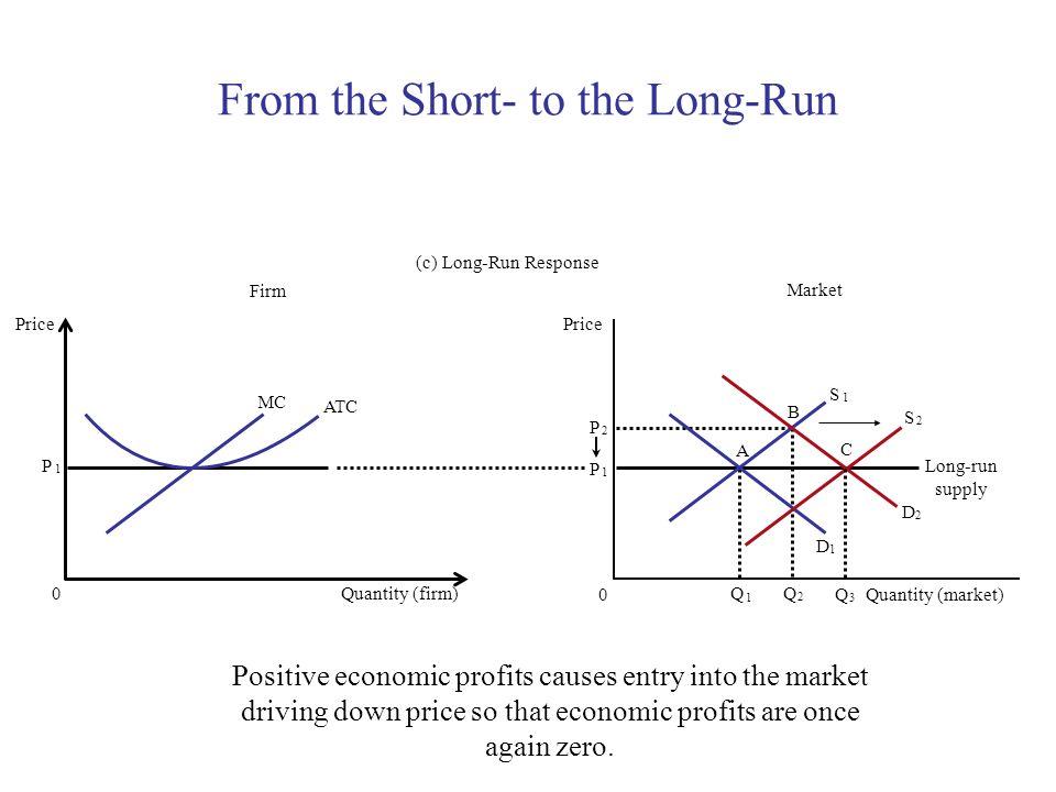 From the Short- to the Long-Run P 1 Firm (c) Long-Run Response Quantity (firm) 0 Price MC ATC Market Quantity (market) Price 0 P 1 P 2 Q 1 Q 2 Long-ru