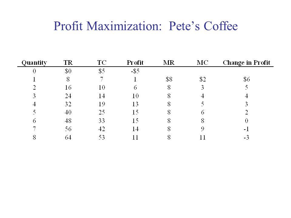Profit Maximization: Petes Coffee