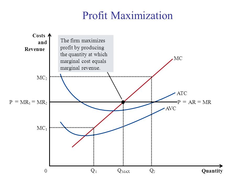 Profit Maximization Quantity 0 Costs and Revenue MC ATC AVC MC 1 Q 1 2 Q 2 The firm maximizes profit by producing the quantity at which marginal cost