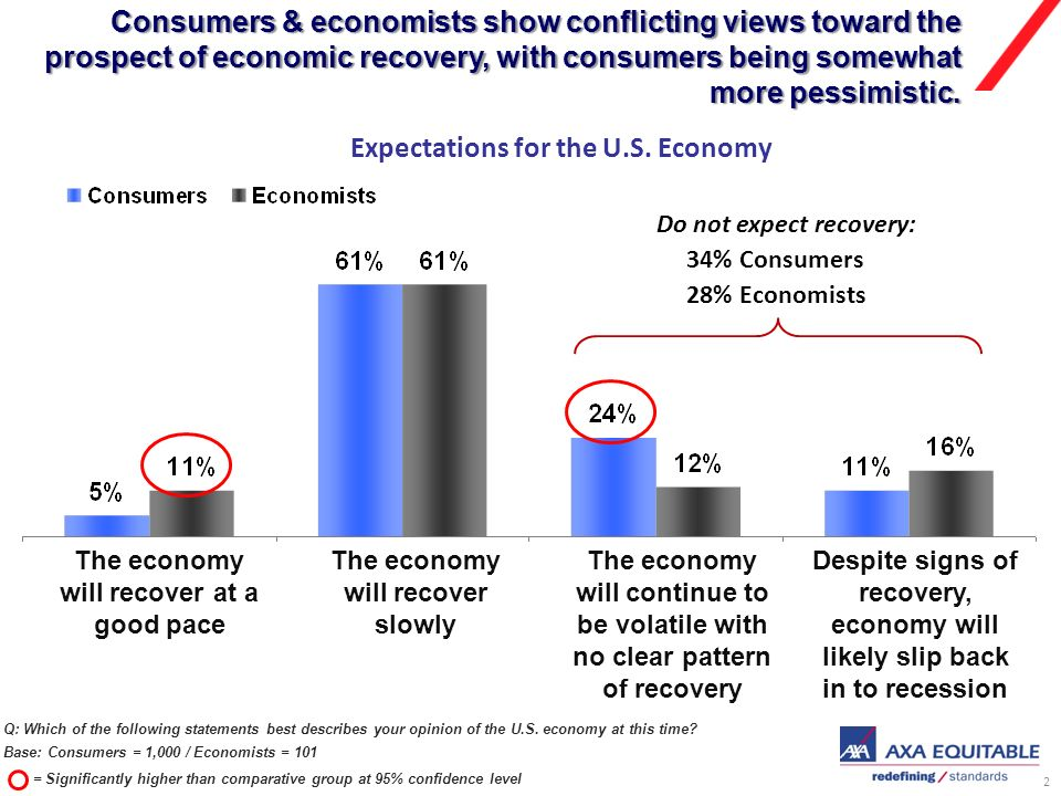 2 Consumers & economists show conflicting views toward the prospect of economic recovery, with consumers being somewhat more pessimistic.