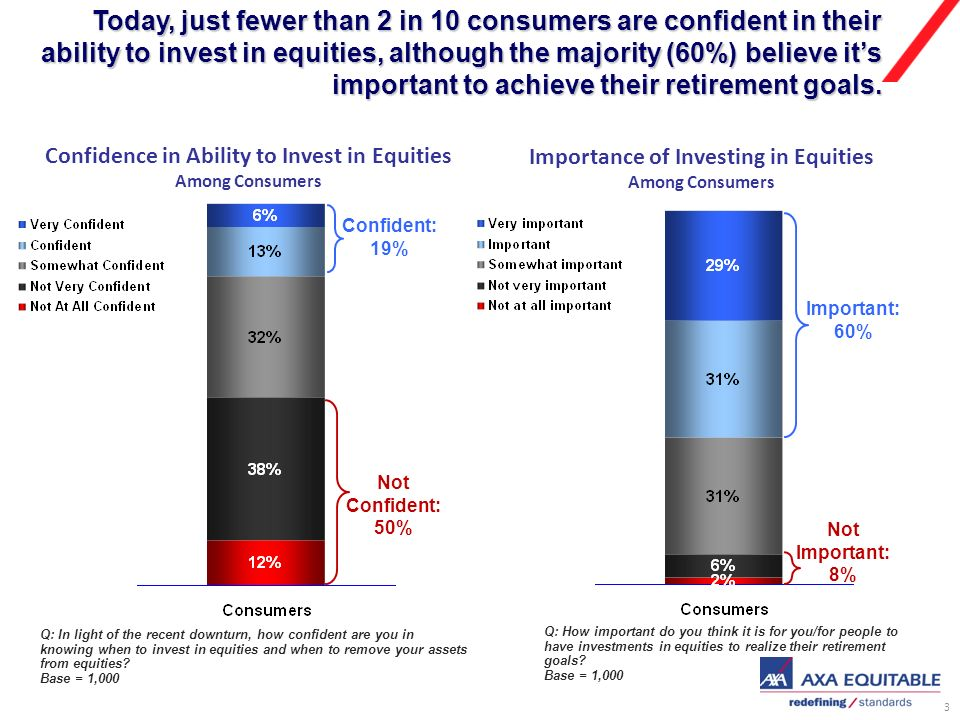 3 Today, just fewer than 2 in 10 consumers are confident in their ability to invest in equities, although the majority (60%) believe its important to achieve their retirement goals.