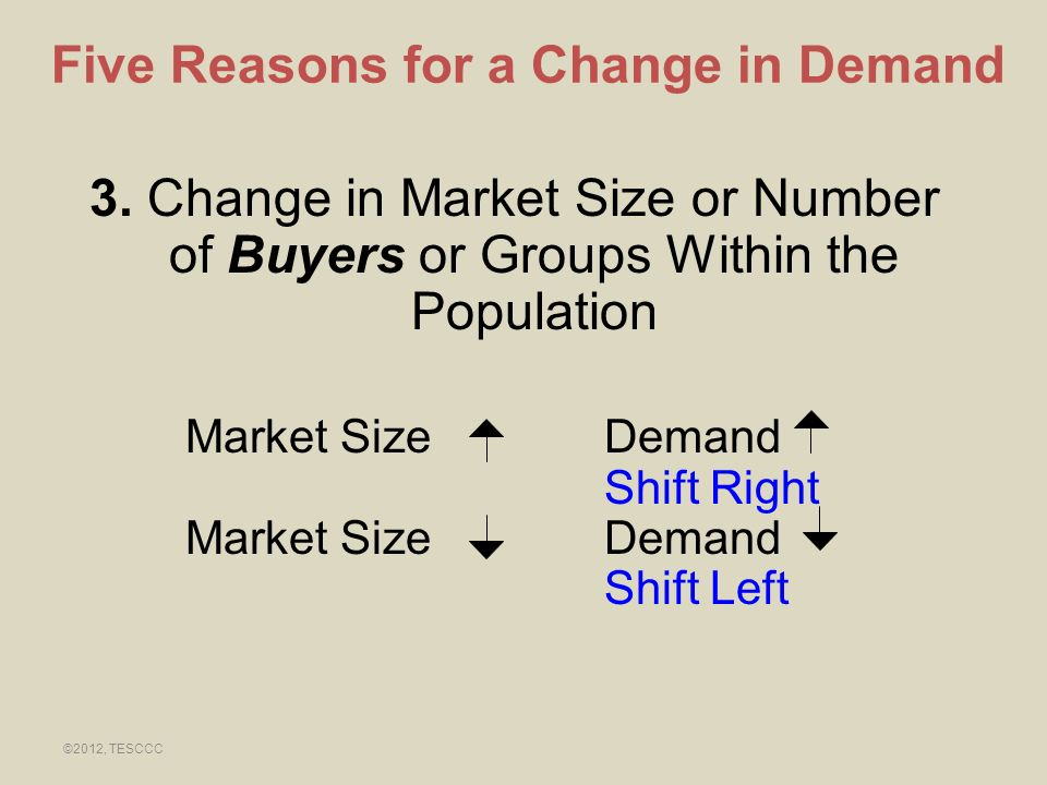 3. Change in Market Size or Number of Buyers or Groups Within the Population Market Size Demand Shift Right Market Size Demand Shift Left Five Reasons