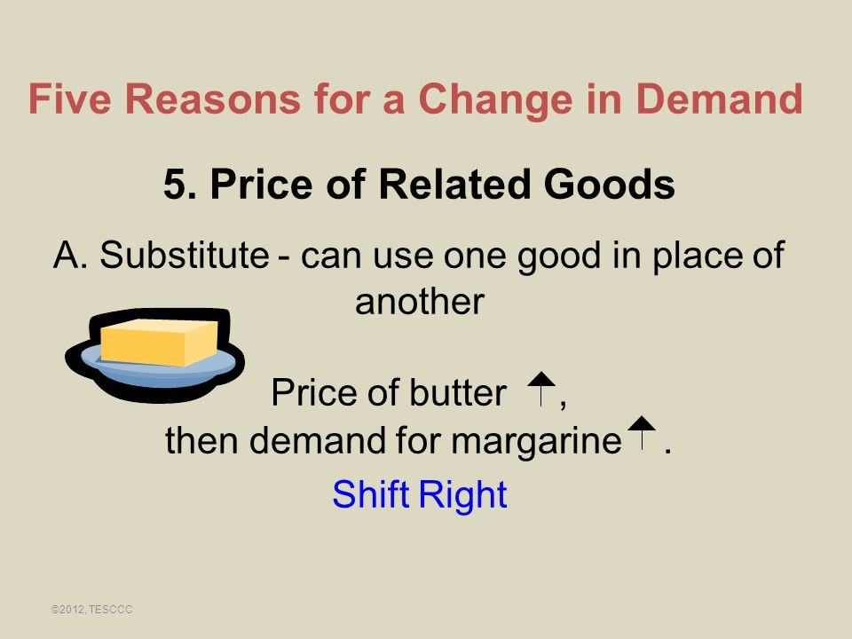 Five Reasons for a Change in Demand 5. Price of Related Goods A. Substitute - can use one good in place of another Price of butter, then demand for ma