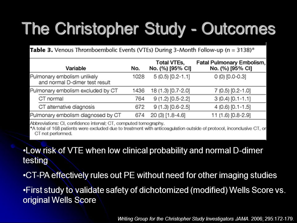 The Christopher Study - Outcomes Low risk of VTE when low clinical probability and normal D-dimer testing CT-PA effectively rules out PE without need