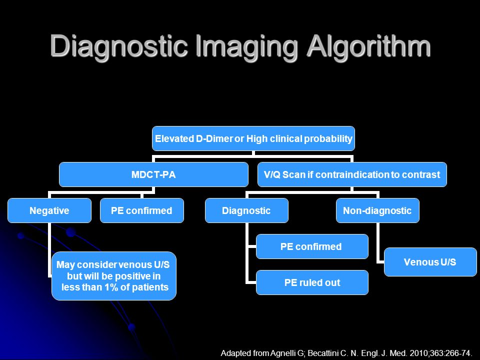Diagnostic Imaging Algorithm Elevated D-Dimer or High clinical probability MDCT-PA Negative May consider venous U/S but will be positive in less than