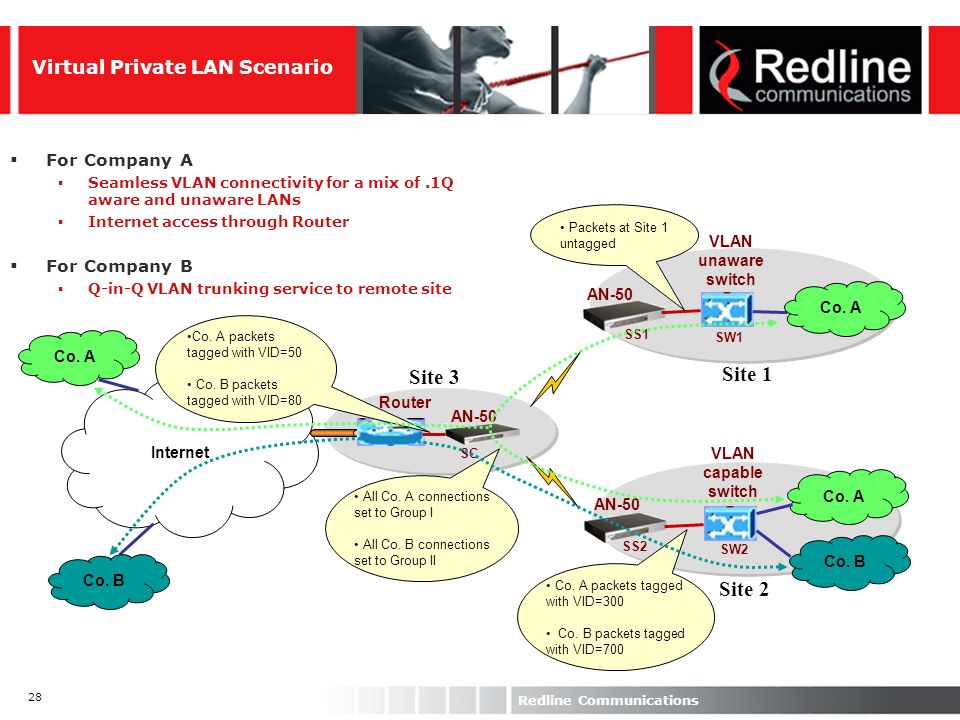 28 Redline Communications Internet Co. A Co. B VLAN unaware switch VLAN capable switch Router SC SS1 SS2 SW1 SW2 Site 1 Site 2 Site 3 AN-50 Co. A Co.