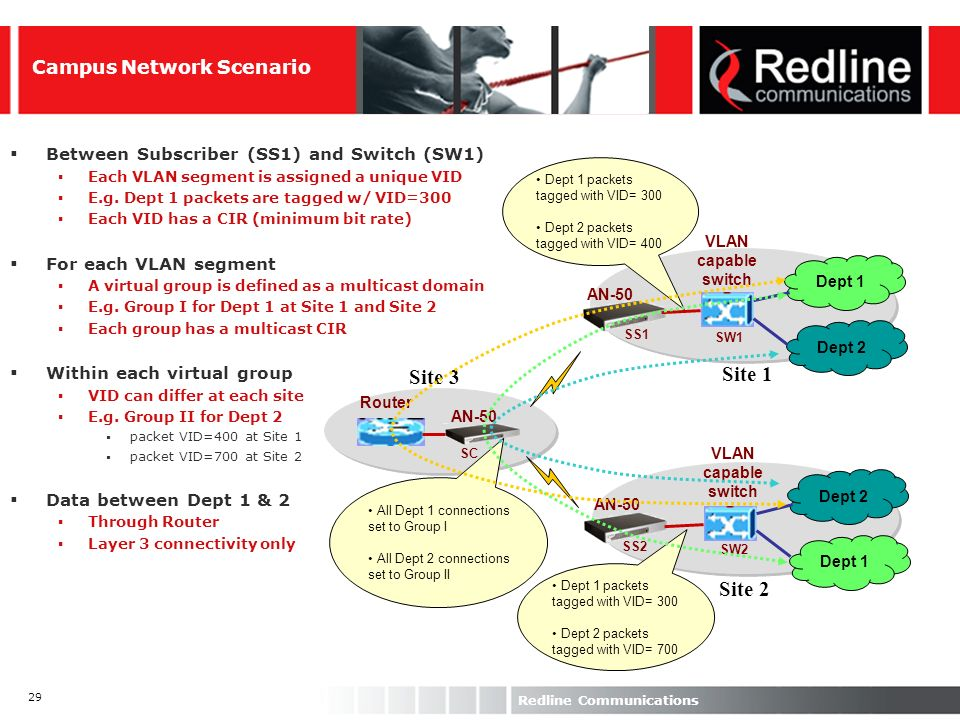 29 Redline Communications Dept 1 Dept 2 Dept 1 VLAN capable switch VLAN capable switch Router SC SS1 SS2 SW1 SW2 Site 1 Site 2 Site 3 AN-50 Campus Net