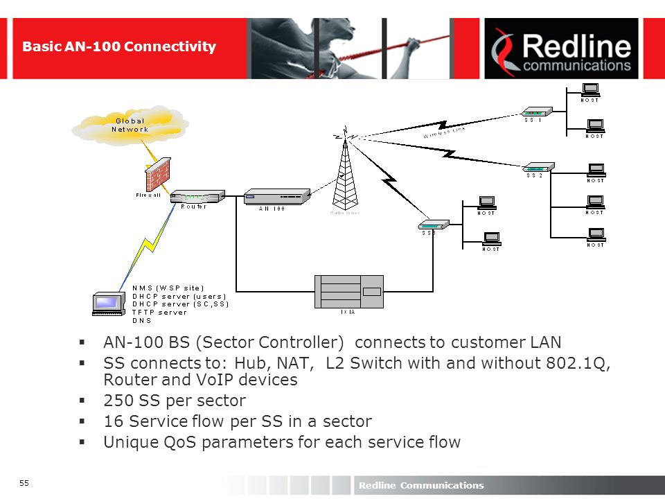 55 Redline Communications Basic AN-100 Connectivity AN-100 BS (Sector Controller) connects to customer LAN SS connects to: Hub, NAT, L2 Switch with an