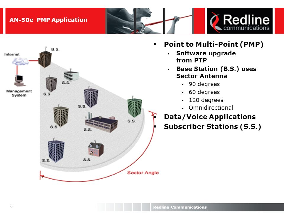 6 Redline Communications AN-50e PMP Application Point to Multi-Point (PMP) Software upgrade from PTP Base Station (B.S.) uses Sector Antenna 90 degree