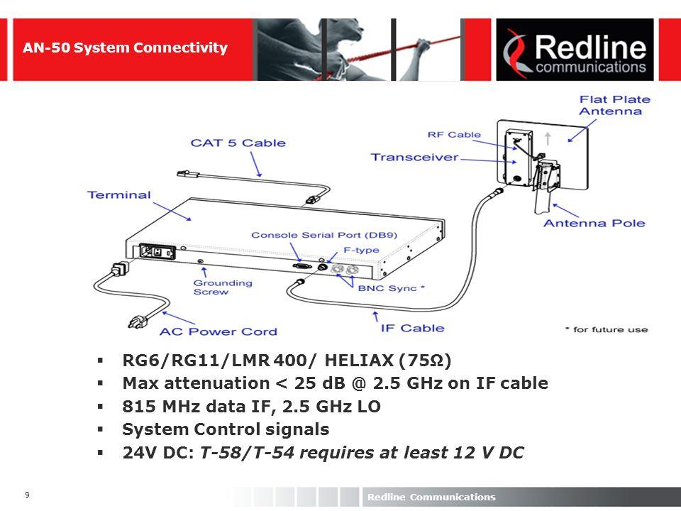 50 Redline Communications 1.2m Antennas1.8m Antennas EIRP + 30dBm + 33dBmUnlimited + 30dBm + 33dBmUnlimited km BPSK1/26353880384394 BPSK3/49343679374290 QPSK1/211323577354189 QPSK3/417313476343886 16QAM1/222273170313582 16QAM3/433232561273073 64QAM1/243141740172152 64QAM3/448101231121540 Effective Ranges With Ideal Fade Margins Mbps