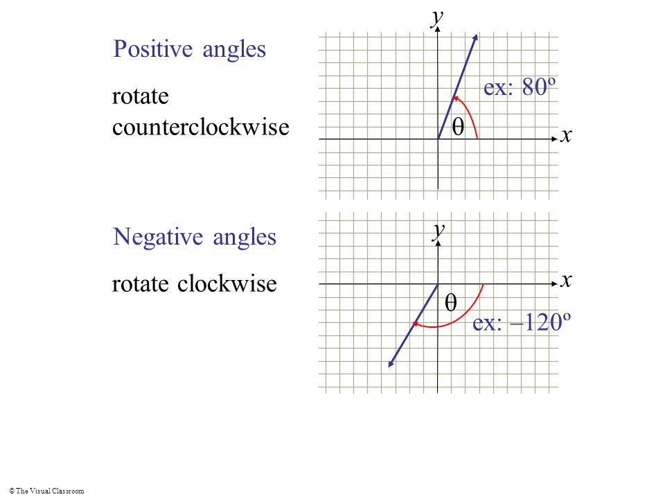 © The Visual Classroom x y Positive angles rotate counterclockwise ex: 80º x y Negative angles rotate clockwise ex: –120º