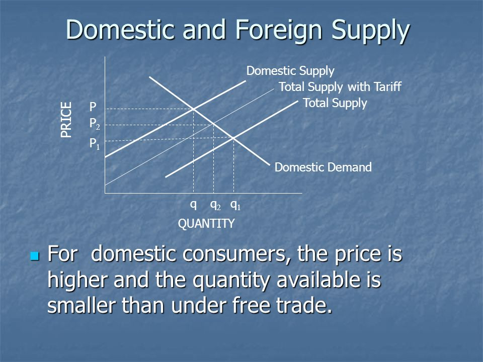 Domestic and Foreign Supply For domestic consumers, the price is higher and the quantity available is smaller than under free trade. For domestic cons