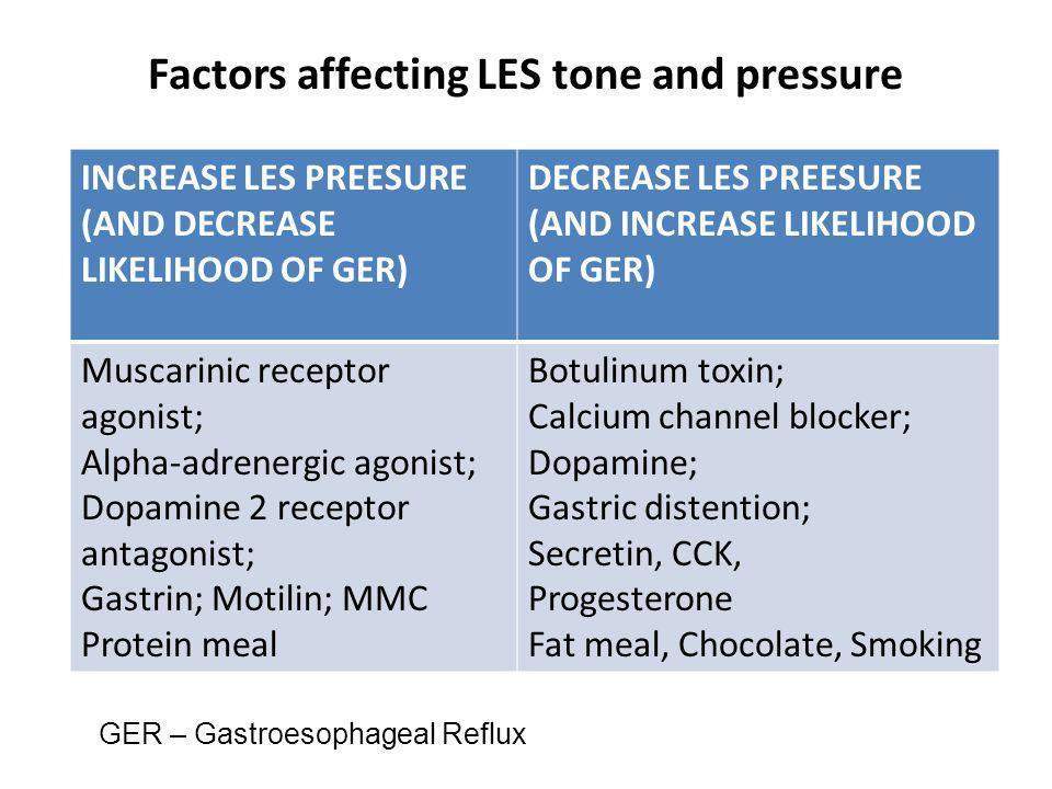 Factors affecting LES tone and pressure INCREASE LES PREESURE (AND DECREASE LIKELIHOOD OF GER) DECREASE LES PREESURE (AND INCREASE LIKELIHOOD OF GER)