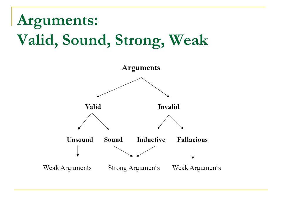 Arguments: Valid, Sound, Strong, Weak Arguments ValidInvalid UnsoundSoundInductiveFallacious Strong ArgumentsWeak Arguments