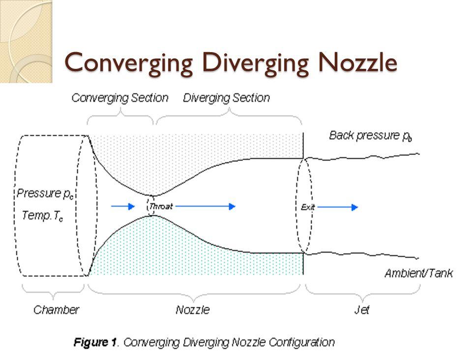 Converging Diverging Nozzle
