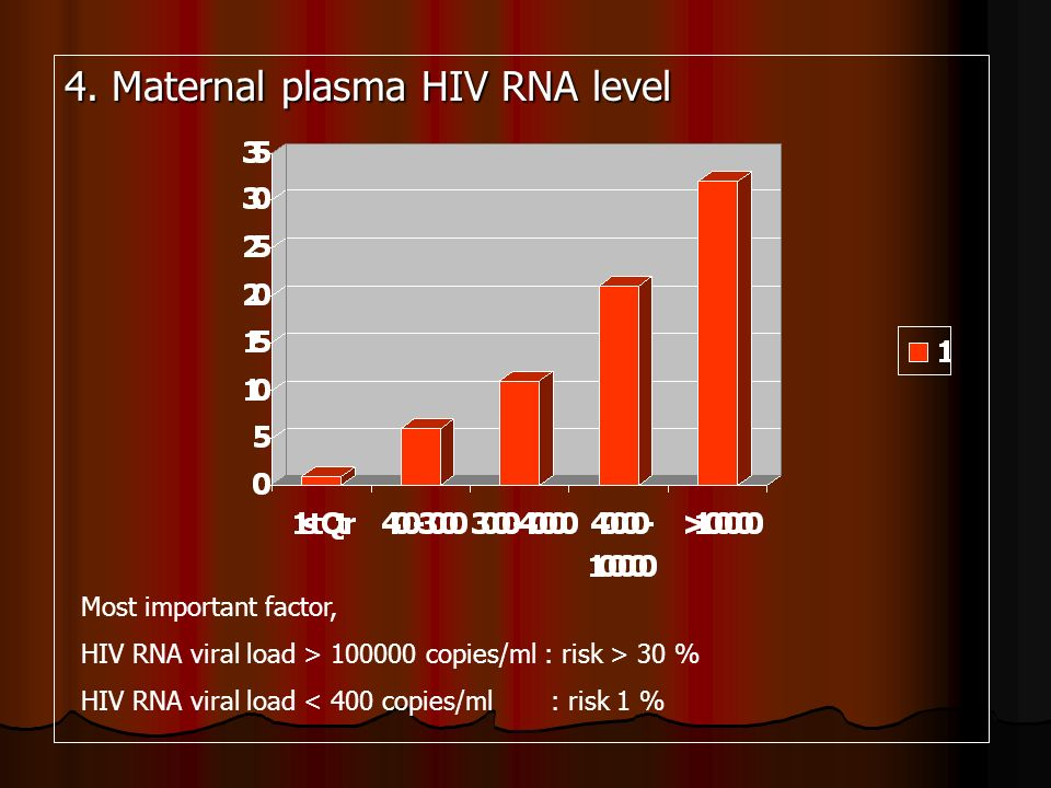 4. Maternal plasma HIV RNA level Most important factor, HIV RNA viral load > 100000 copies/ml : risk > 30 % HIV RNA viral load < 400 copies/ml : risk