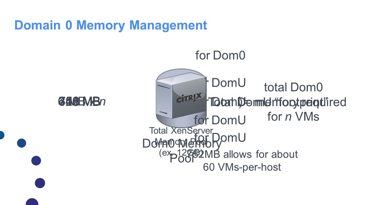 Dom0 Memory Pool 6 MB752 MB352 MB 400 MB Domain 0 Memory Management for Dom0 for DomU 346 MB 6 MB for DomU 328 MB 6 MB x n = Total DomU footprint+ tot