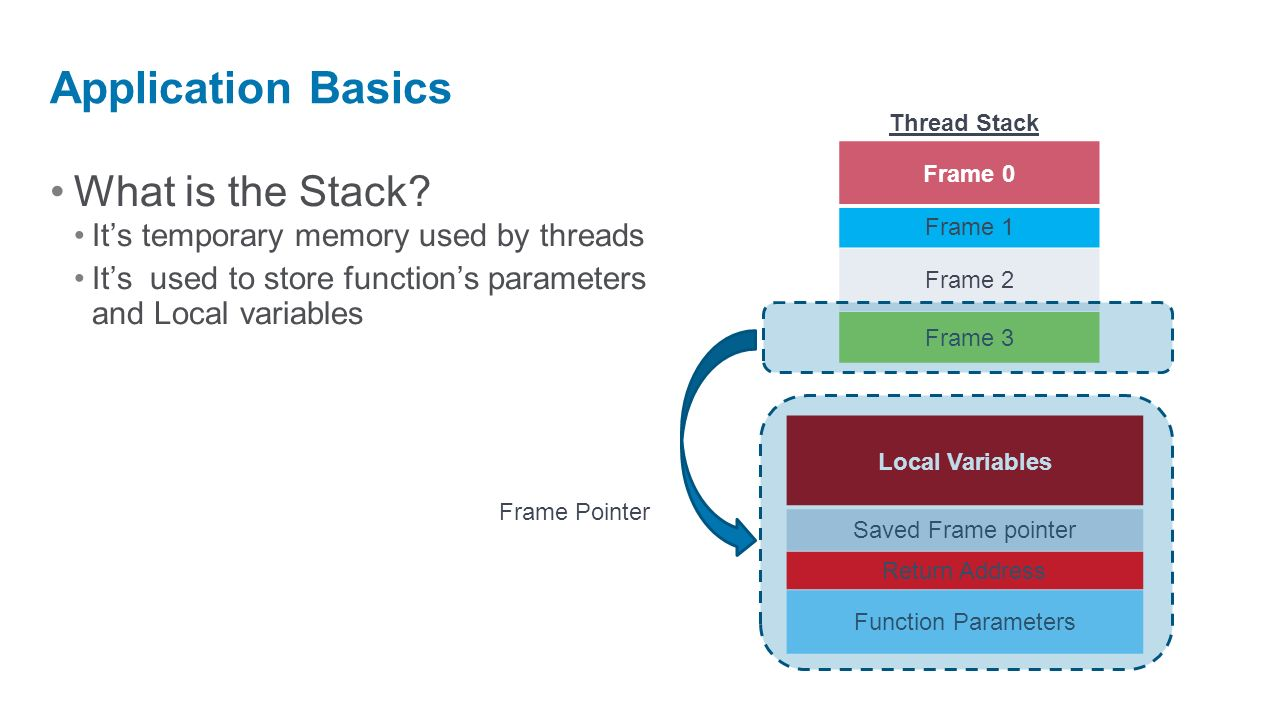 What is the Stack? Its temporary memory used by threads Its used to store functions parameters and Local variables Application Basics Frame 0 Frame 1