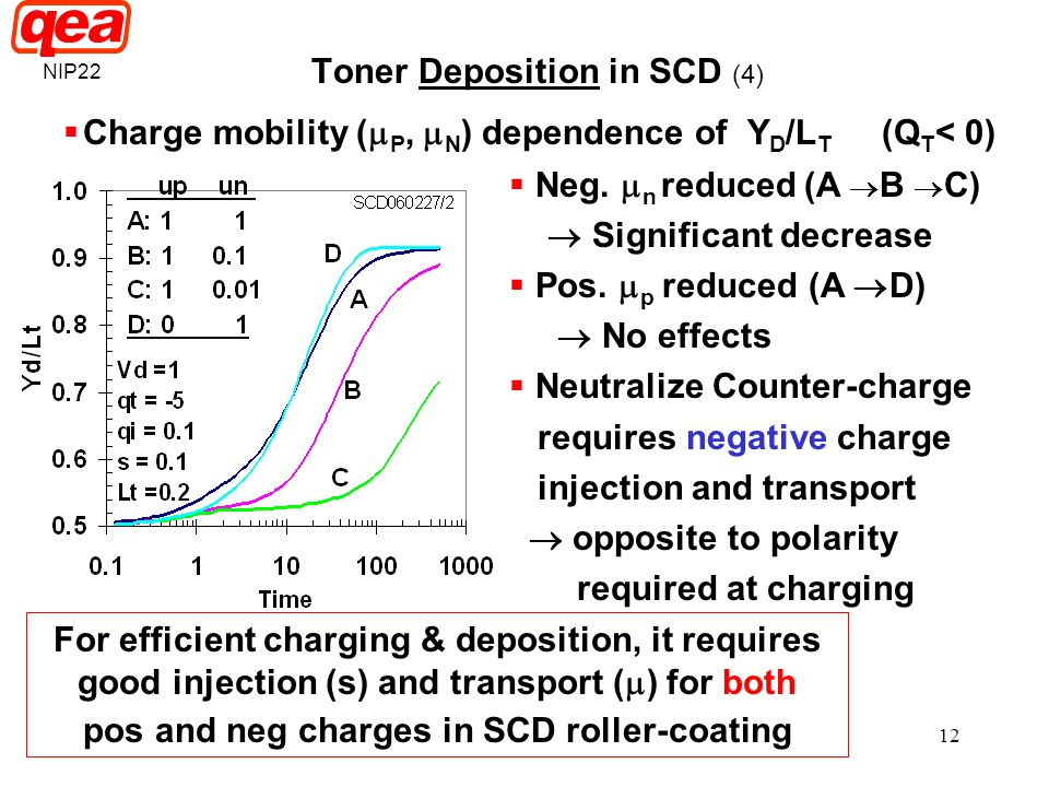 12 Toner Deposition in SCD (4) Charge mobility ( P, N ) dependence of Y D /L T (Q T < 0) Neg. n reduced (A B C) Significant decrease Pos. p reduced (A