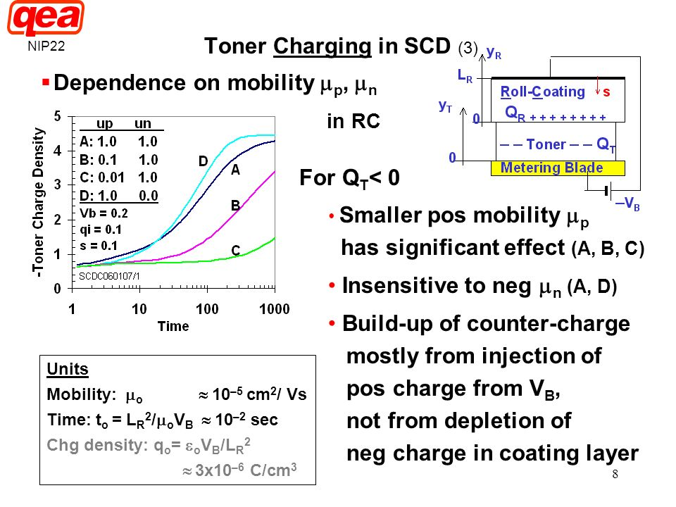 8 Toner Charging in SCD (3) Dependence on mobility p, n in RC For Q T < 0 Smaller pos mobility p has significant effect (A, B, C) Insensitive to neg n