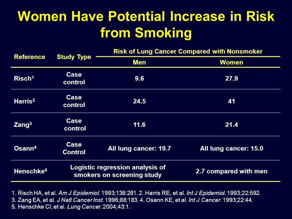 ReferenceStudy Type Risk of Lung Cancer Compared with Nonsmoker MenWomen Risch 1 Case control 9.627.9 Harris 2 Case control 24.541 Zang 3 Case control 11.621.4 Osann 4 Case Control All lung cancer: 19.7All lung cancer: 15.0 Henschke 5 Logistic regression analysis of smokers on screening study 2.7 compared with men 1.