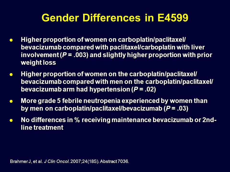 Gender Differences in E4599 Higher proportion of women on carboplatin/paclitaxel/ bevacizumab compared with paclitaxel/carboplatin with liver involvement (P =.003) and slightly higher proportion with prior weight loss Higher proportion of women on carboplatin/paclitaxel/ bevacizumab compared with paclitaxel/carboplatin with liver involvement (P =.003) and slightly higher proportion with prior weight loss Higher proportion of women on the carboplatin/paclitaxel/ bevacizumab compared with men on the carboplatin/paclitaxel/ bevacizumab arm had hypertension (P =.02) Higher proportion of women on the carboplatin/paclitaxel/ bevacizumab compared with men on the carboplatin/paclitaxel/ bevacizumab arm had hypertension (P =.02) More grade 5 febrile neutropenia experienced by women than by men on carboplatin/paclitaxel/bevacizumab (P =.03) More grade 5 febrile neutropenia experienced by women than by men on carboplatin/paclitaxel/bevacizumab (P =.03) No differences in % receiving maintenance bevacizumab or 2nd- line treatment No differences in % receiving maintenance bevacizumab or 2nd- line treatment Brahmer J, et al.