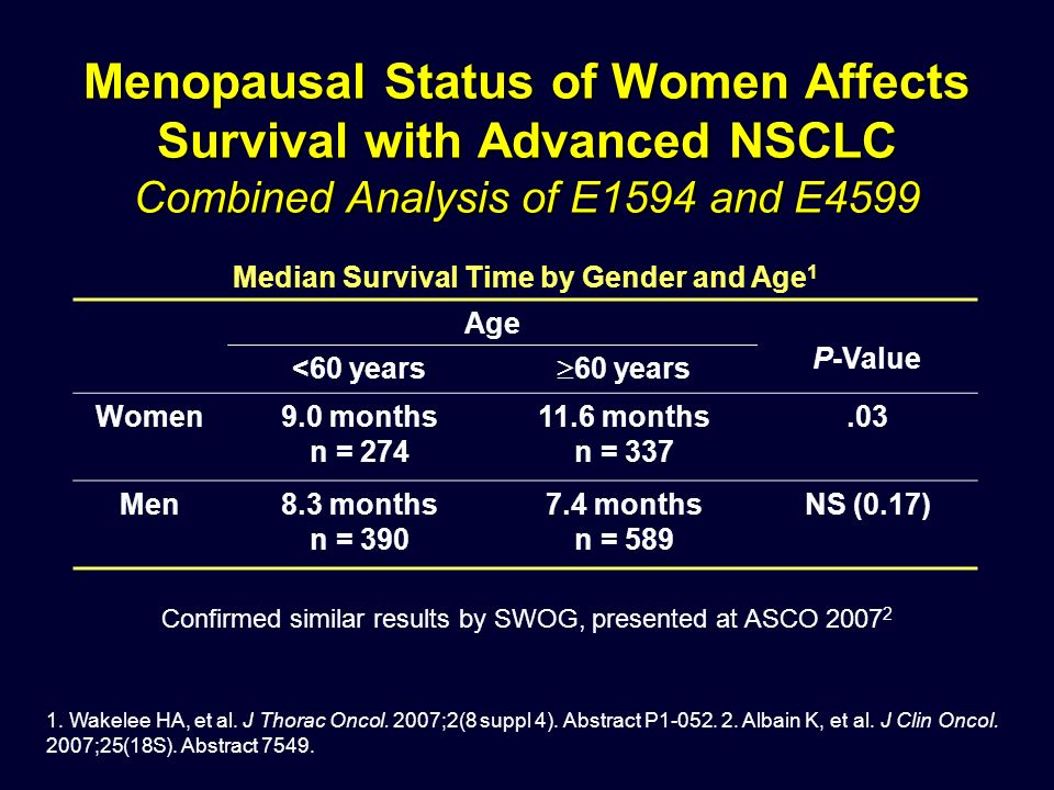 Median Survival Time by Gender and Age 1 Age P-Value <60 years 60 years Women9.0 months n = 274 11.6 months n = 337.03 Men8.3 months n = 390 7.4 months n = 589 NS (0.17) 1.