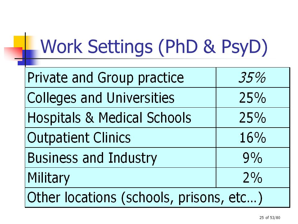 25 of 53/80 Work Settings (PhD & PsyD)