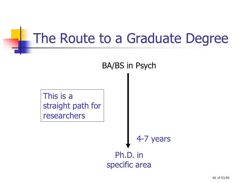 46 of 53/80 The Route to a Graduate Degree BA/BS in Psych Ph.D. in specific area This is a straight path for researchers 4-7 years