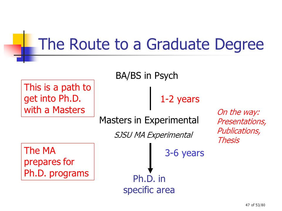 47 of 53/80 The Route to a Graduate Degree BA/BS in Psych Ph.D. in specific area This is a path to get into Ph.D. with a Masters Masters in Experiment