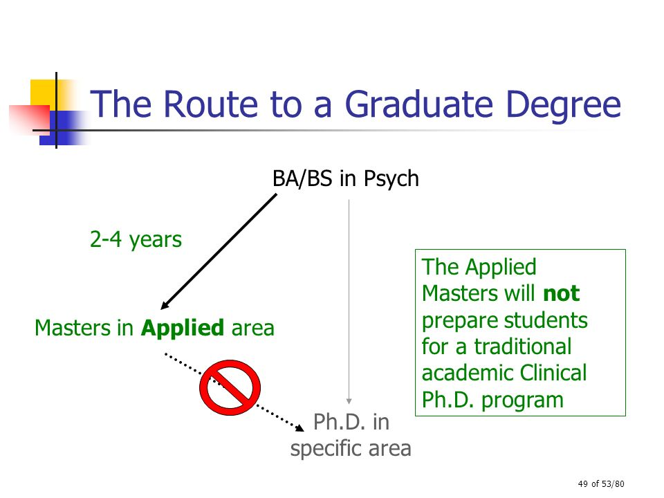 49 of 53/80 The Route to a Graduate Degree BA/BS in Psych Ph.D. in specific area Masters in Applied area 2-4 years The Applied Masters will not prepar