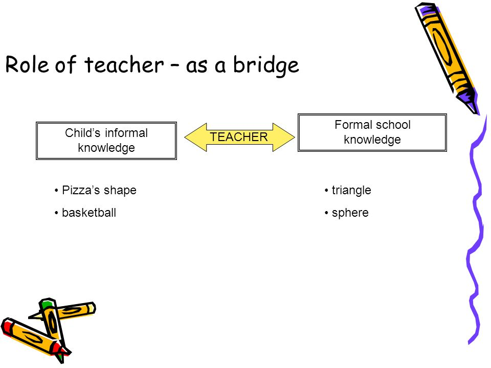 Role of teacher – as a bridge TEACHER Formal school knowledge Childs informal knowledge Pizzas shape basketball triangle sphere