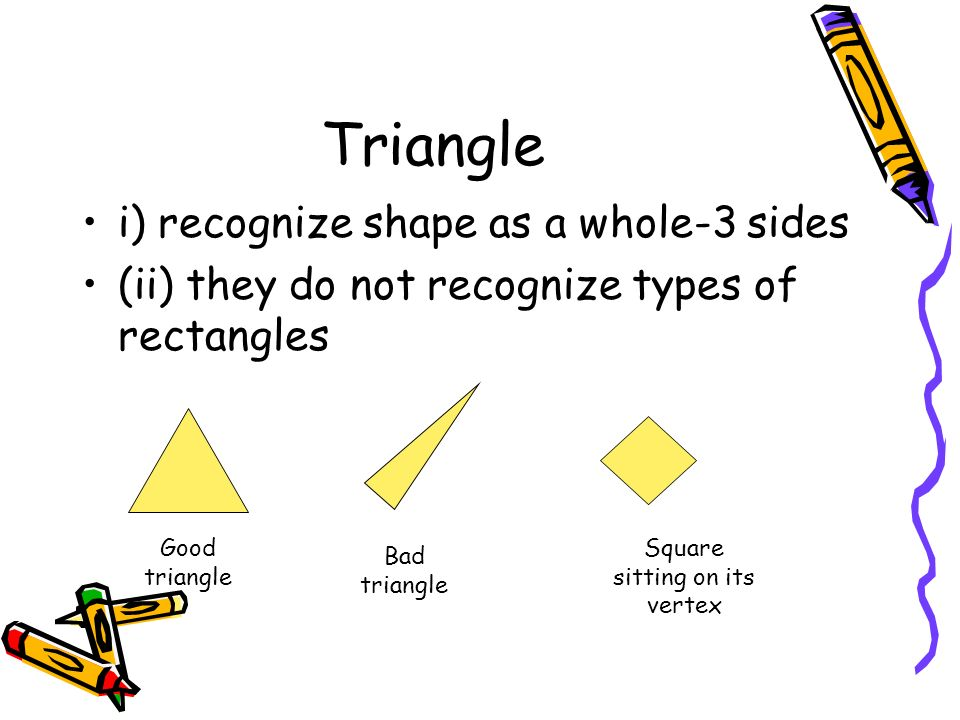Triangle i) recognize shape as a whole-3 sides (ii) they do not recognize types of rectangles Good triangle Bad triangle Square sitting on its vertex