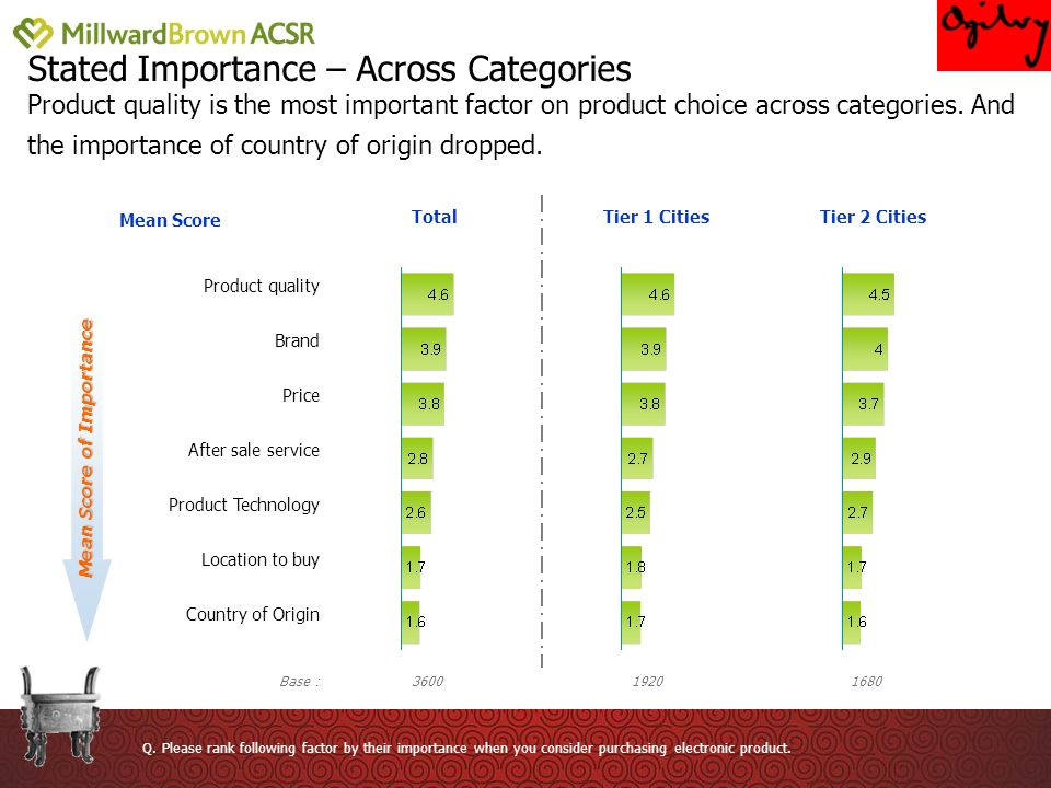 Stated Importance – Across Categories Product quality is the most important factor on product choice across categories.