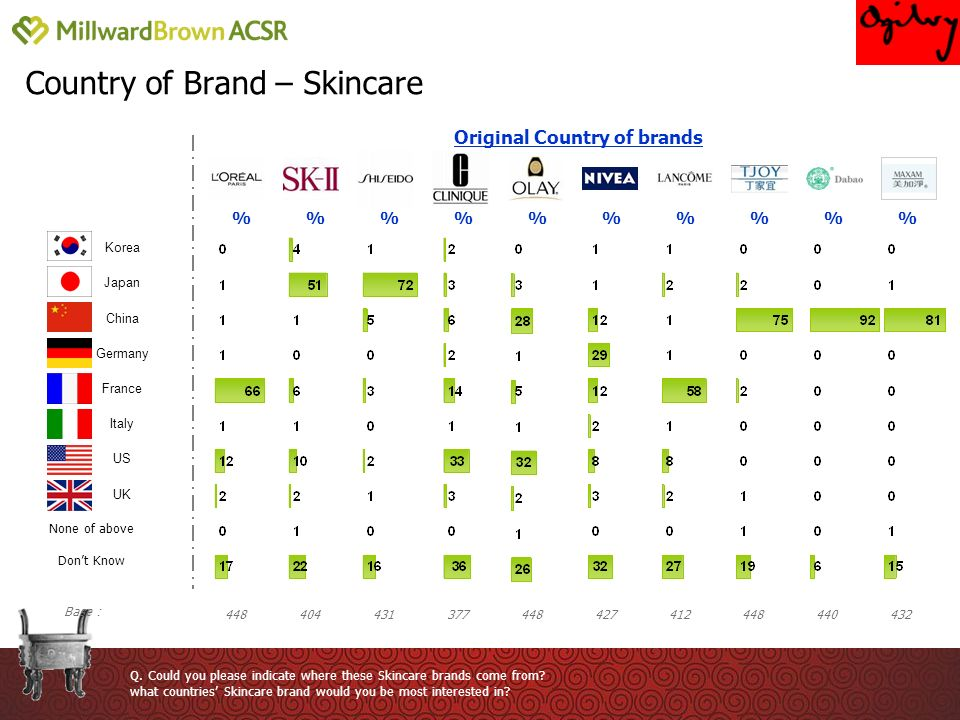 Country of Brand – Skincare % Q. Could you please indicate where these Skincare brands come from.