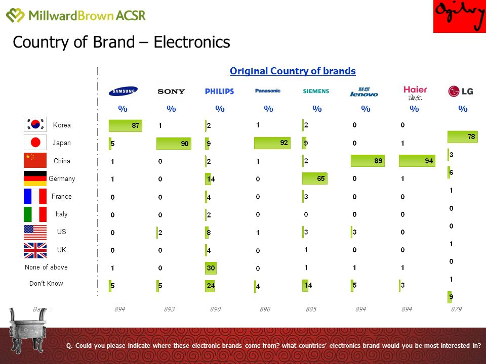 Country of Brand – Electronics % 890 Q.
