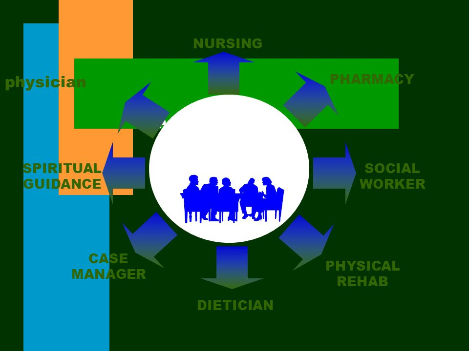 Pain Management A Team Approach physician NURSING PHARMACY SOCIAL WORKER SPIRITUAL GUIDANCE CASE MANAGER DIETICIAN PHYSICAL REHAB