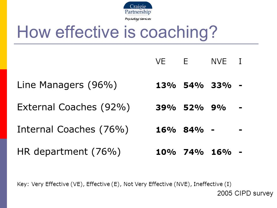 How effective is coaching.