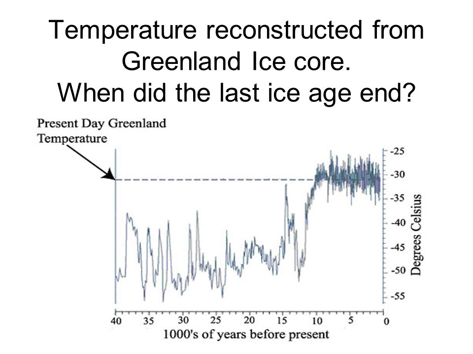 Temperature reconstructed from Greenland Ice core. When did the last ice age end?