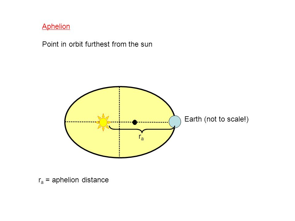 Aphelion Point in orbit furthest from the sun rara r a = aphelion distance Earth (not to scale!)