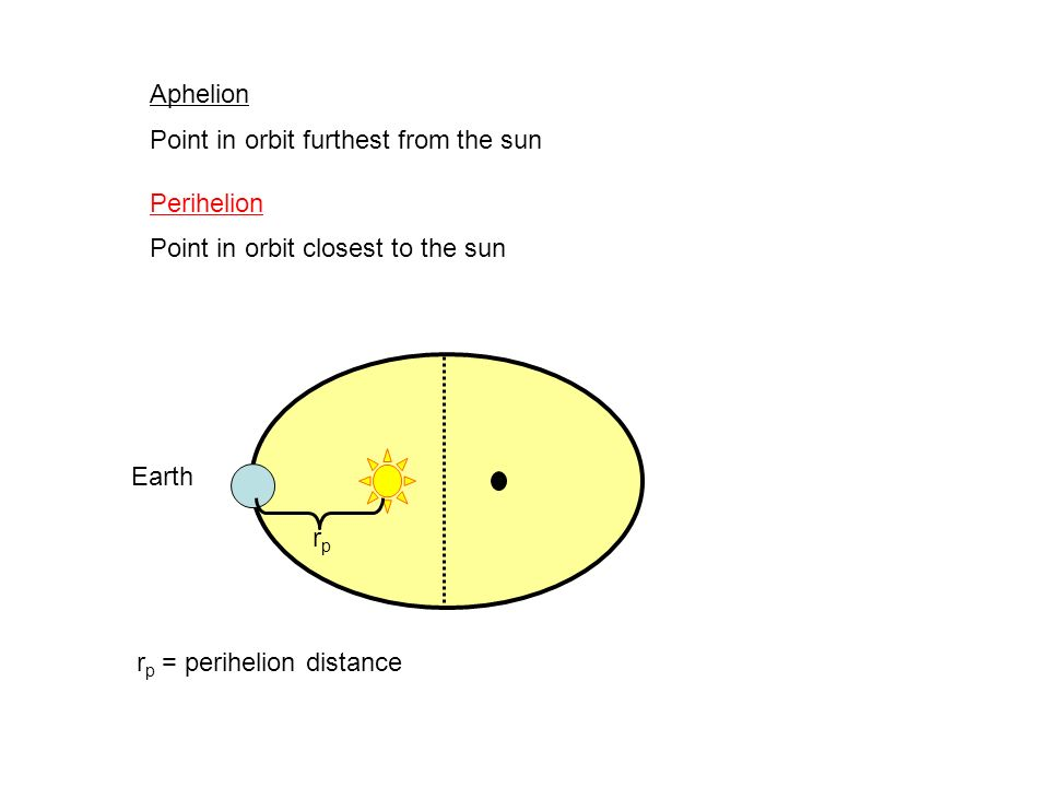 Aphelion Point in orbit furthest from the sun Perihelion Point in orbit closest to the sun rprp r p = perihelion distance Earth
