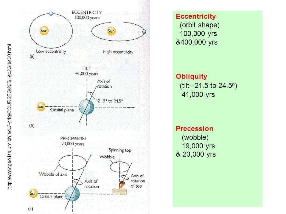 http://www.geo.lsa.umich.edu/~crlb/COURSES/205/Lec20/lec20.html Eccentricity (orbit shape) 100,000 yrs &400,000 yrs Obliquity (tilt -- 21.5 to 24.5 o ) 41,000 yrs Precession (wobble) 19,000 yrs & 23,000 yrs