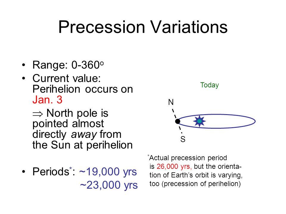 Precession Variations Range: 0-360 o Current value: Perihelion occurs on Jan.